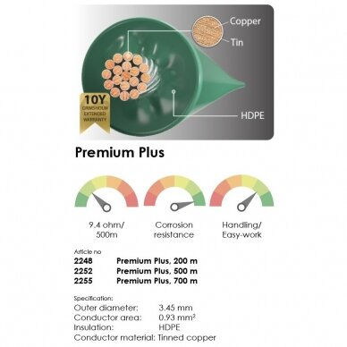 Kontūro laidas Grimsholm Premium Plus, 700 m 2