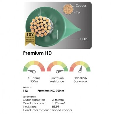 Kontūro laidas Grimsholm Premium HD, 700 m 2
